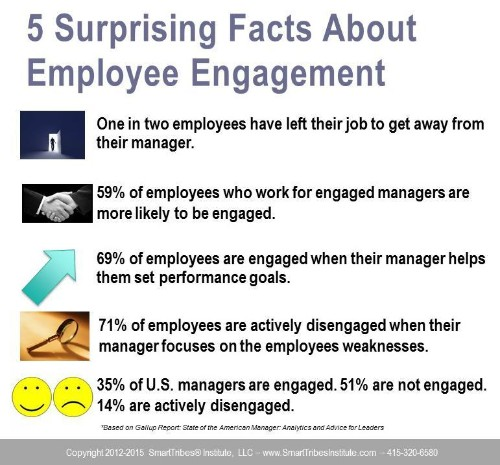 The Real Reasons Your Team Is Not Engaged