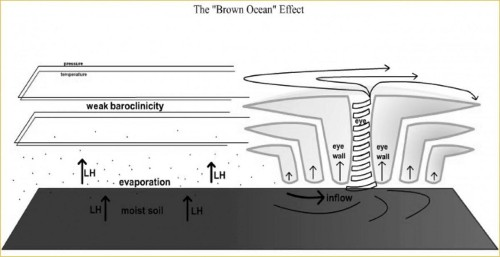 Tropical Storms Can Strengthen Over Land But Be Careful With Brown Ocean Claims