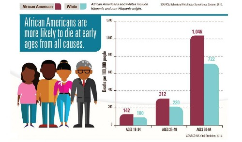 The Good, The Bad And The Ugly Of African-American Mortality In The US