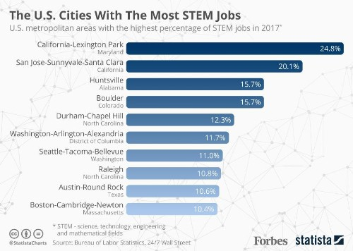 The U.S. Cities With The Highest Concentrations Of STEM Jobs [Infographic]