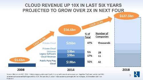By 2018, 62% Of CRM Will Be Cloud-Based, And The Cloud Computing Market Will Reach $127.5B