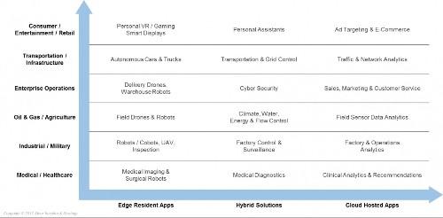 A Machine Learning Landscape: Where AMD, Intel, NVIDIA, Qualcomm And Xilinx AI Engines Live