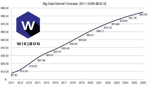 Roundup Of Analytics, Big Data & Business Intelligence Forecasts And Market Estimates, 2015