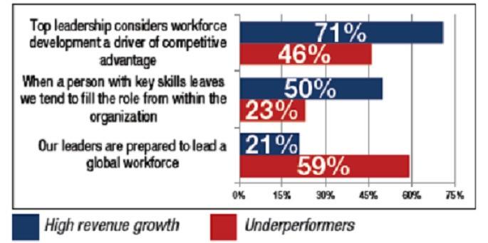 Study: How Leading U.S. Companies Keep Employees Happy