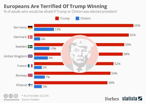 Europeans Are Terrified By The Prospect Of Trump Becoming President [Infographic]