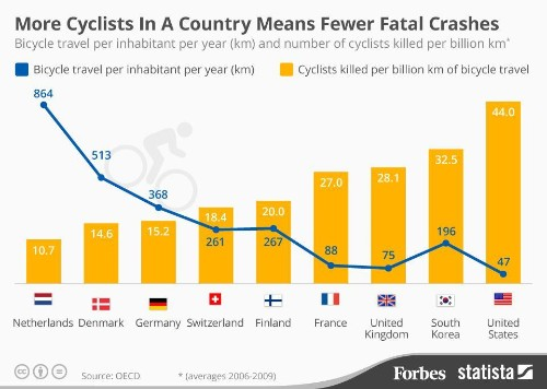 The More Cyclists In A Country, The Fewer Fatal Crashes - Report [Infographic]