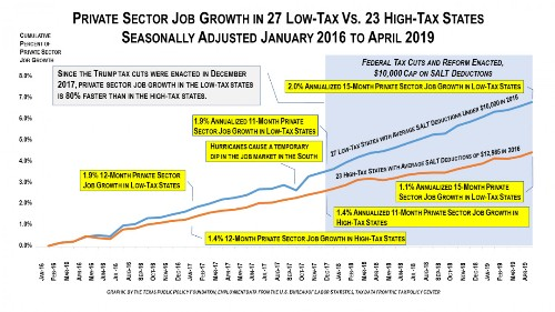 Low-Tax States Are Adding Jobs 80% Faster Than High-Tax States Due To Trump's Tax Cut & SALT Cap