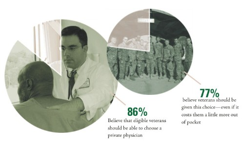 The Veterans Independence Act: Giving Vets A Way Out Of Socialized Medicine