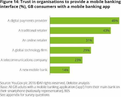 Consumer Appetite Will Dictate Level Of Disruption In Europe's Banking Industry