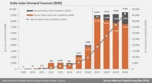 With Nine Gigawatts Coming Online In 2017, India Set To Emerge As Solar's Third Superpower