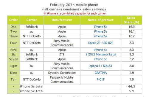 Apple's iPhone 5s Is The Dominant Smartphone In Japan