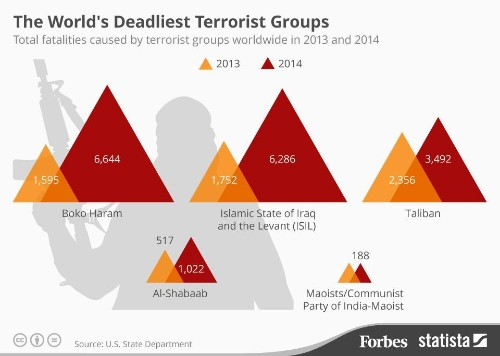 The World's Deadliest Terrorist Groups [Infographic]