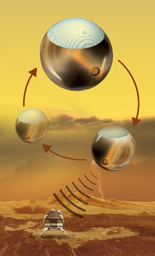 NASA Looks Into Rechargeable Venus Lander; Powered By Microwave-Beaming Atmospheric Balloon