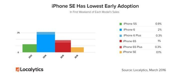 Apple's iPhone SE Could Be Doing Better Than Expected