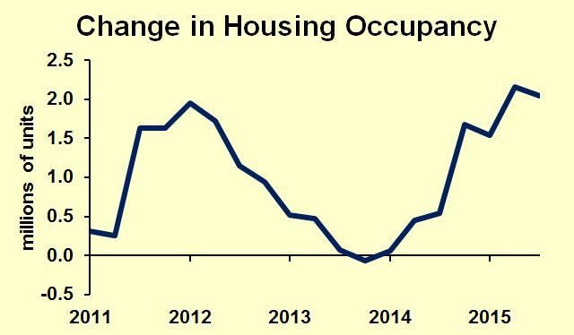 Housing Forecast 2016-2017: Two Years Of Growth