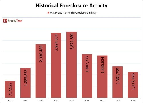 2014 Foreclosure Filings Hit Lowest Level Since 2006, RealtyTrac Says