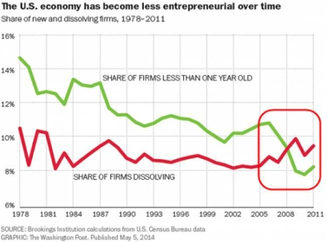 We Know That Business Dynamism Is Falling In The US But We Don't Know Why
