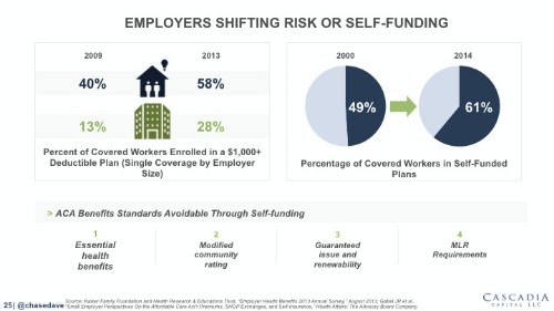 Health Plan Industry's Worst Nightmare: Employers Realizing They Are Actually The Insurance Company