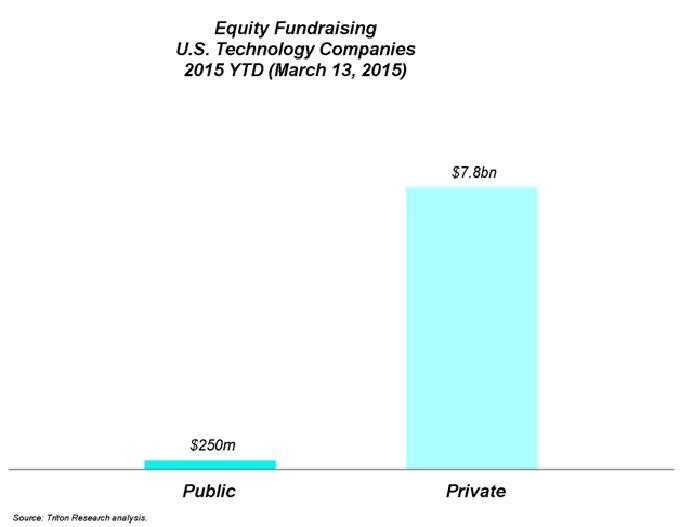 How's This Going To End? Private Market Fundraising Is 31x Bigger Than Public Market