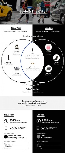 New York vs London: A Fashion Week Infographic