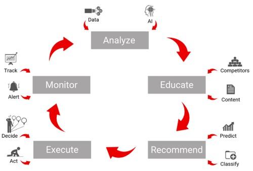 The Five Components Of Autonomous Leadership