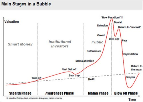 According To Many Famous Investors, U.S. Stocks Are In A Bubble