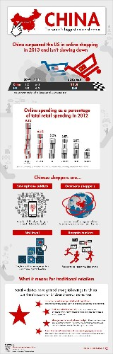 Infographic: The World's Biggest Online Shopper