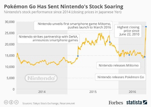 How Pokémon Go Sent Nintendo's Stock Soaring [Infographic]