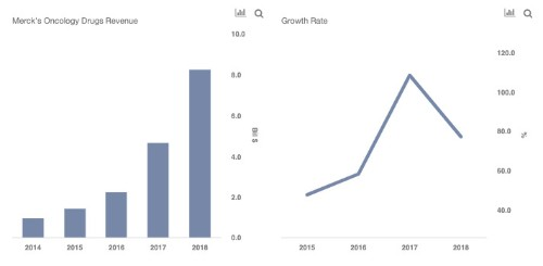 How Much Can Merck's Oncology Drugs' Revenue Grow Over The Next Three Years?