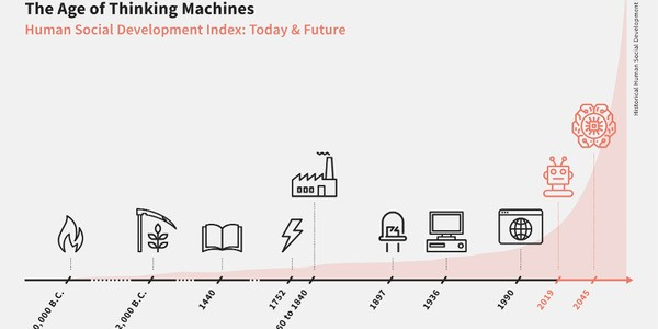 The Age of Thinking Machines