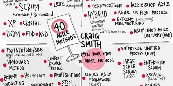 Why Finding The Real Meaning Of Agile Is Hard