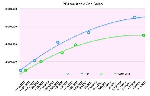 If This Keeps Up, Xbox One Has A Big PS4 Problem
