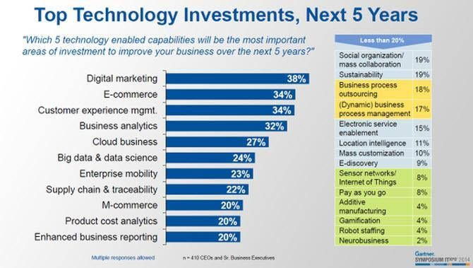 Gartner's CEO Survey Predicts Top Technology Investments For Next Five Years
