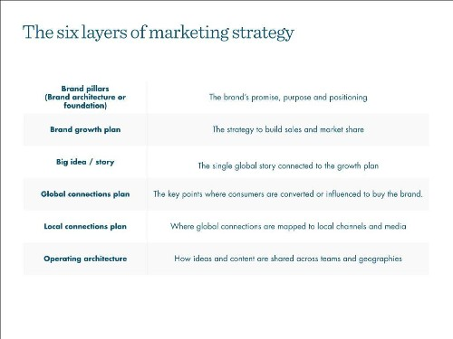 Five New Challenges For Tomorrow's Global Marketing Leaders