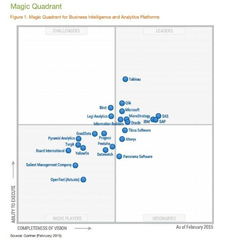 Key Take-Aways From Gartner's 2015 Magic Quadrant For Business Intelligence And Analytics Platforms