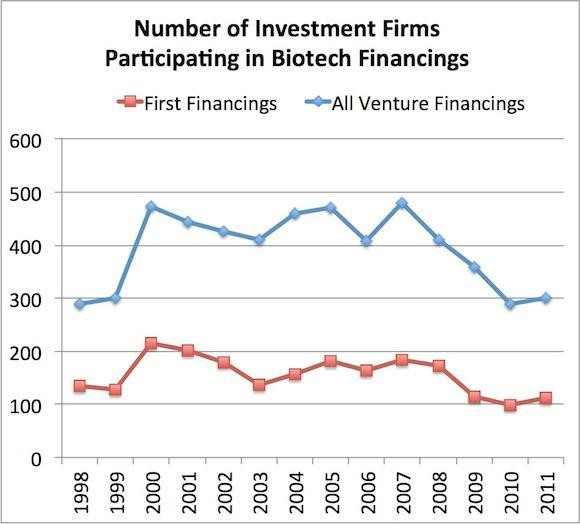 Where Is Everyone? Biotech's Dwindling Number of Venture Firms