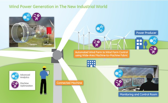 GE: An Industrial Internet Of Self-Aware Intelligent Devices