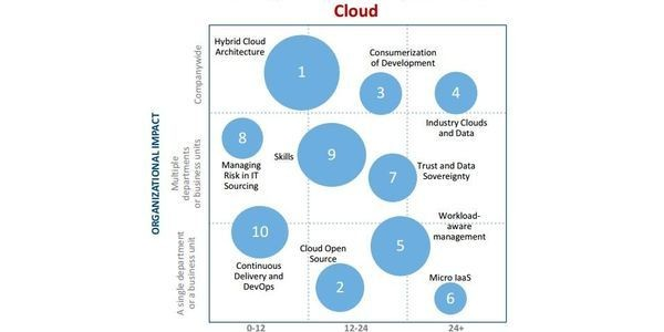 Roundup Of Cloud Computing And Enterprise Software Predictions For 2015