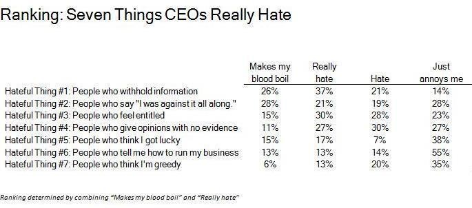 Seven Things Your CEO Really Hates (And That You Need To Understand)