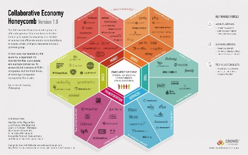 Why The Collaborative Economy Is Changing Everything