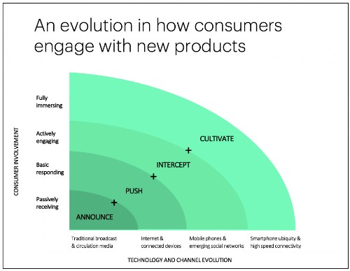 How Launching Products Is Changing