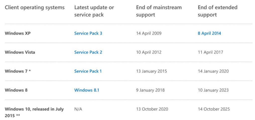 Microsoft Abandons 'Windows 8': Everything You Need To Know