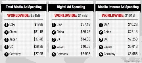 Mobile Ads Will Smash $100 Billion Mark Worldwide In 2016