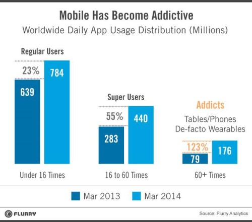 More People Are Opening More Mobile Apps Every Single Day