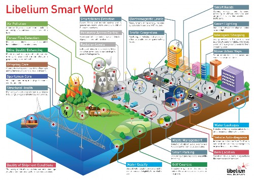 Cities Of The Future: What Do They Look Like, How Do We Build Them And What's Their Impact?