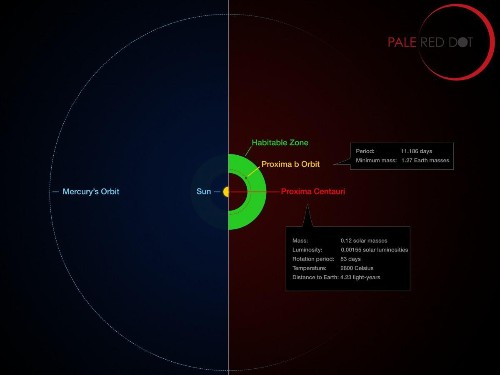 Ten Ways 'Proxima b' Is Different From Earth