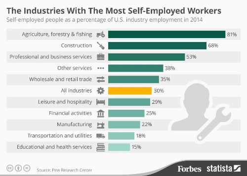 Which Industries Have The Most Self-Employed Workers? [Infographic]
