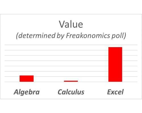Is Algebra Useful?