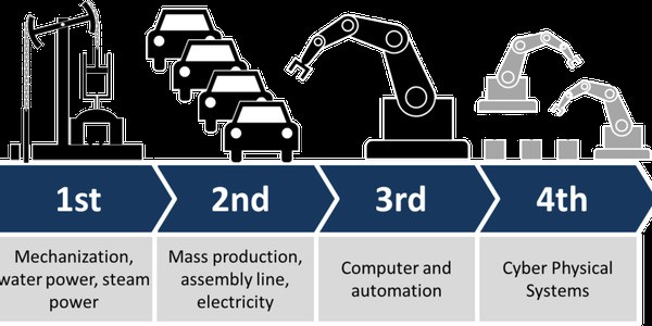 Why Everyone Must Get Ready For The 4th Industrial Revolution