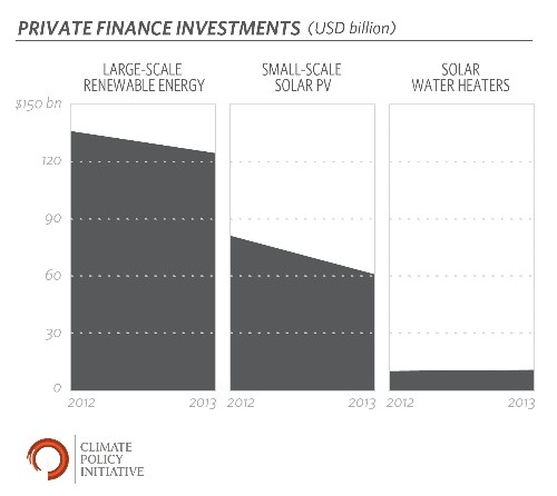 Solar Ran A $40 Billion Surplus In 2013: Here's What It Means